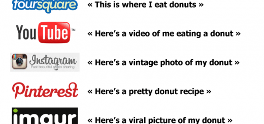 Social Media Explained by using DonutsPhoto Courtesy of Geek in Heels