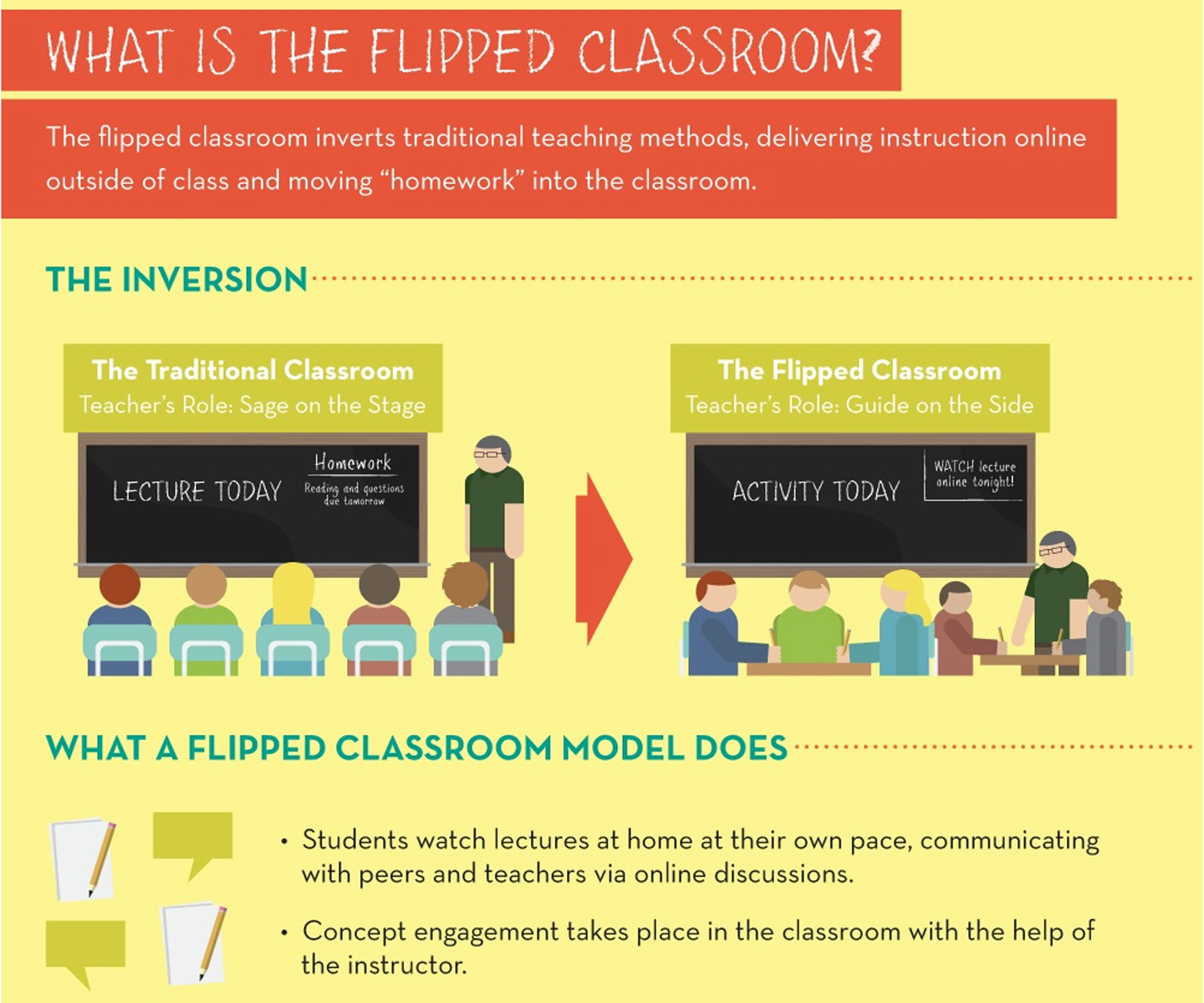 online learning vs classroom on ground learning This is a common version of distance learning that offers an open schedule, but requires students to communicate in an established location, whether it's in a physical classroom or online via message boards or chat rooms.